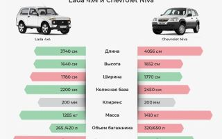 Почему новостные агентства европы ценят «ниву» и lada 4×4 больше, чем изделия собственных производителей — всё о ремонте лада