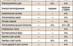 Рейтинг рбк: granta – автомобиль для народа — всё о ремонте лада