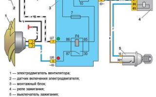 Диагностика радиатора и вентилятора охлаждения двигателя — всё о ремонте лада