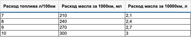 «АвтоВАЗ» произведет около 1000 битопливных Лада Веста - всё о ремонте Лада