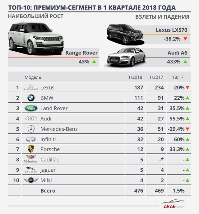 Горячая десятка наиболее успешных автомобилей,  собираемых в республике Казахстан - всё о ремонте Лада