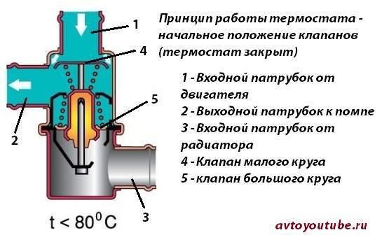 Термостат. Устройство, принцип работы - всё о ремонте Лада