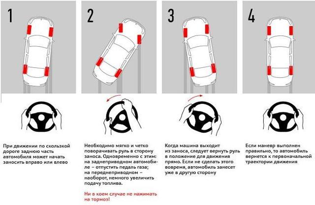 Как выйти из заноса автомобиля - всё о ремонте Лада