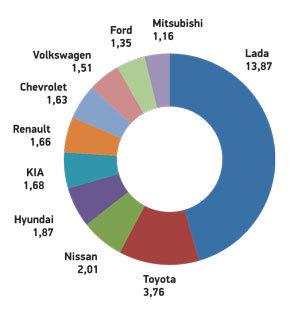 Регионы – миллионеры по числу автомобилей - всё о ремонте Лада