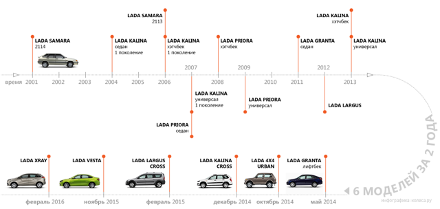 lada 4x4. Два с половиной миллиона выпущенных машин и 40 лет на рынке - всё о ремонте Лада