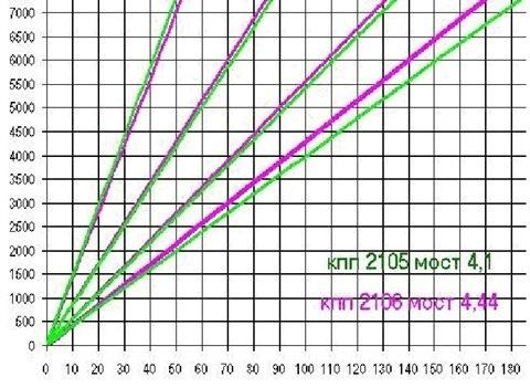 Всё о редукторе заднего моста ВАЗ: передаточное отношение редуктора - всё о ремонте Лада