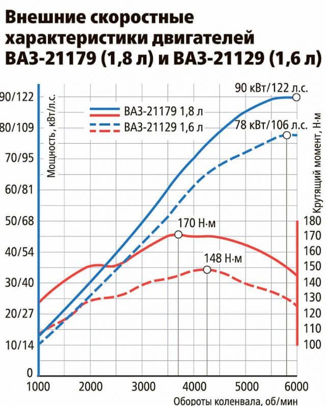 Уральский успех «АвтоВАЗ»: объем реализации  «Весты» и «ИксРэй» в 2020 в Екатеринбурге возрос на 50%. - всё о ремонте Лада