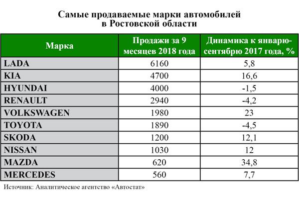 Объем реализации машин с пробегом на территории РФ увеличился на 5% - всё о ремонте Лада