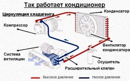 Обслуживание кондиционера автомобиля - всё о ремонте Лада