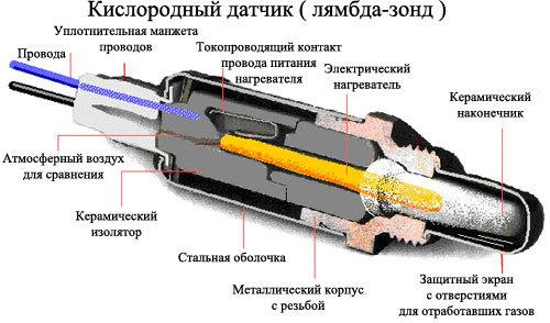 Как проверить датчик кислорода на Ладе Веста своими руками: фото, видео - всё о ремонте Лада