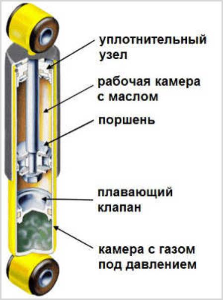 Профилактика амортизаторов, чтобы не тратить лишнего - всё о ремонте Лада