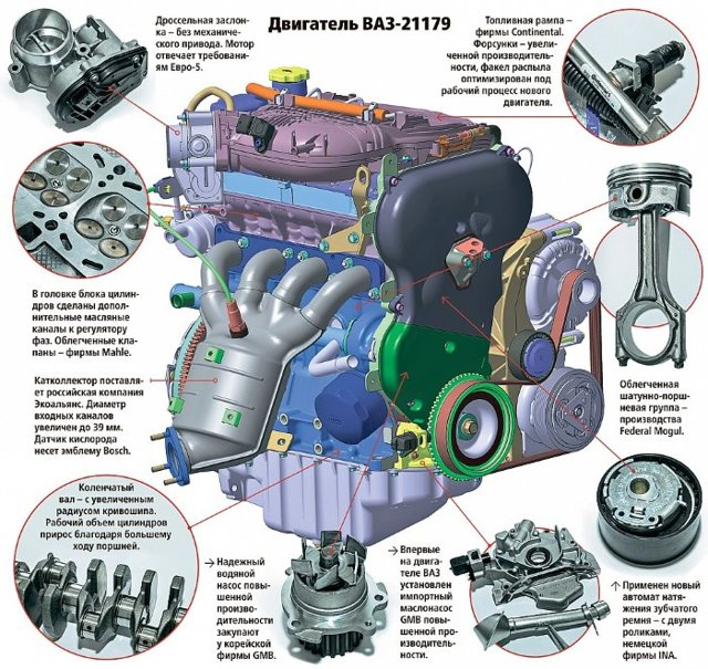 Расход топлива автомобиля Лада Веста на 100 км - всё о ремонте Лада