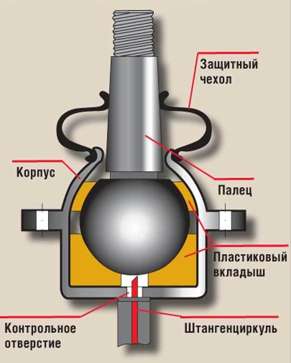 Признаки неисправности шаровой опоры – диагностика шаровых опор ВАЗ - всё о ремонте Лада