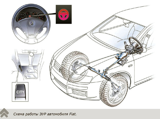 Электрический усилитель рулевого управления – виды и неисправности - всё о ремонте Лада