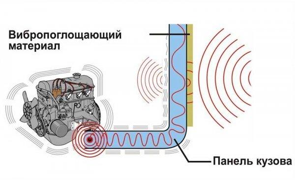 Дополнительная шумоизоляция арок - всё о ремонте Лада