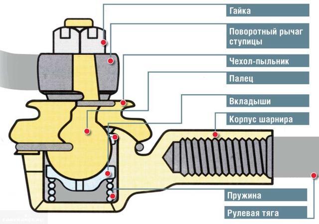 Как проверить наконечники рулевых тяг: диагностика неисправностей - всё о ремонте Лада