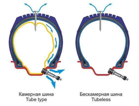 Маркировка шин и их расшифровка – как правильно выбрать шину на авто - всё о ремонте Лада