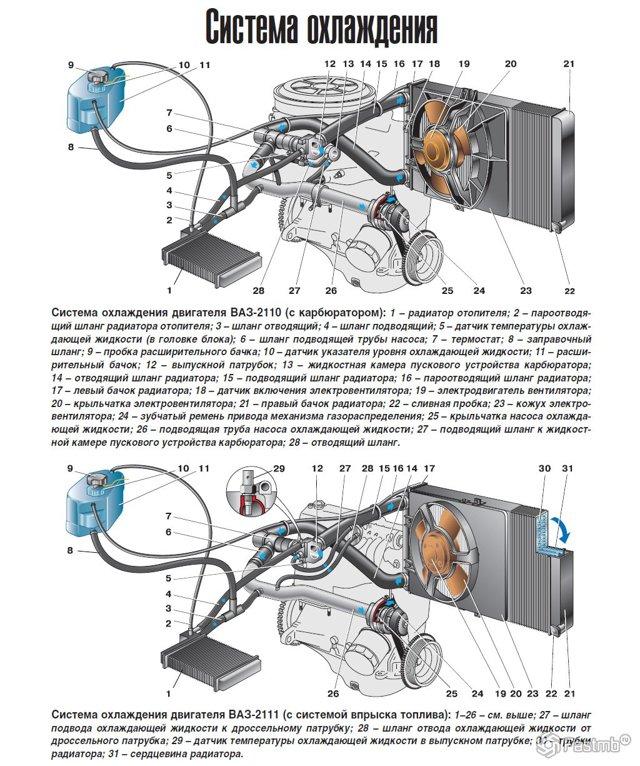 Профилактика радиатора и вентилятора системы охлаждения двигателя - всё о ремонте Лада