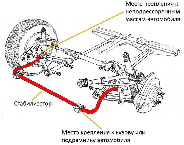 Профилактика стойки и штанги стабилизатора поперечной устойчивости - всё о ремонте Лада