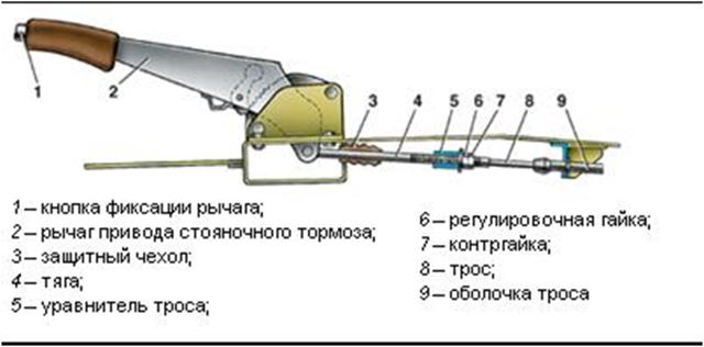 Как проверить ручной тормоз – диагностика тросов стояночного тормоза: фото, видео - всё о ремонте Лада