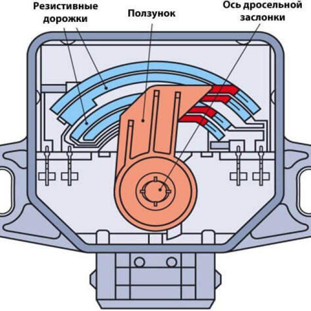 Диагностика датчика положения дроссельной заслонки - всё о ремонте Лада