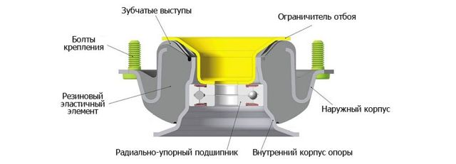 Профилактика ступичного подшипника задней подвески - всё о ремонте Лада