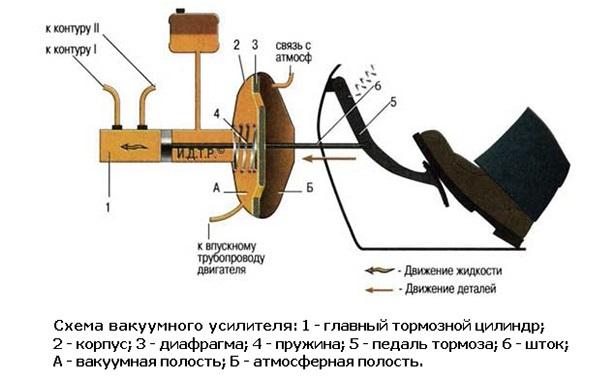 Как проверить вакуумный усилитель тормозов своими руками: фото - всё о ремонте Лада