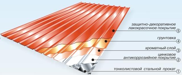 Дополнительная шумоизоляция крыши - всё о ремонте Лада