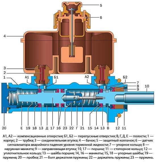 Диагностика главного тормозного цилиндра - всё о ремонте Лада