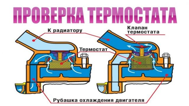 Диагностика термостата - всё о ремонте Лада